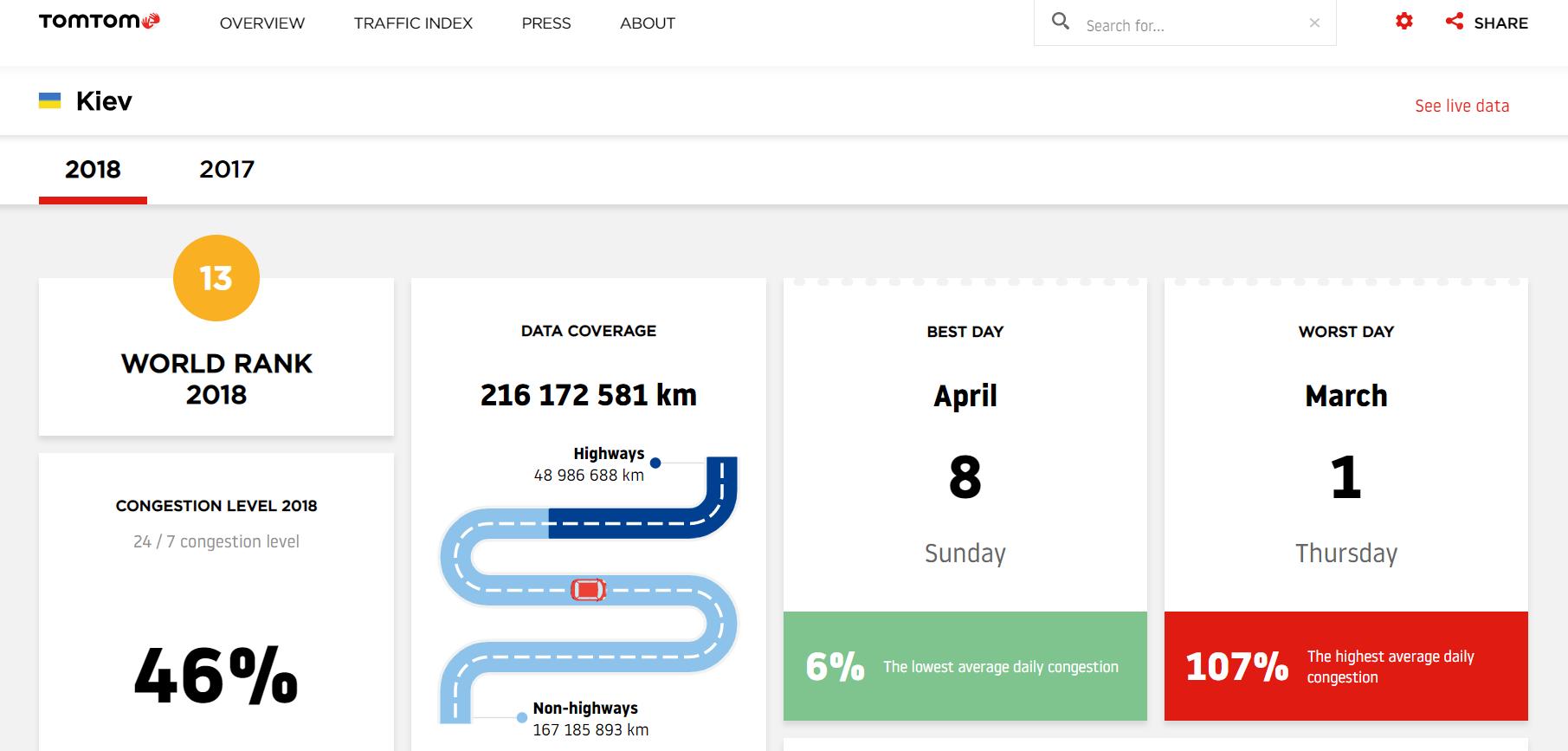 Киев попал в топ-15 городов мира по пробкам на дорогах