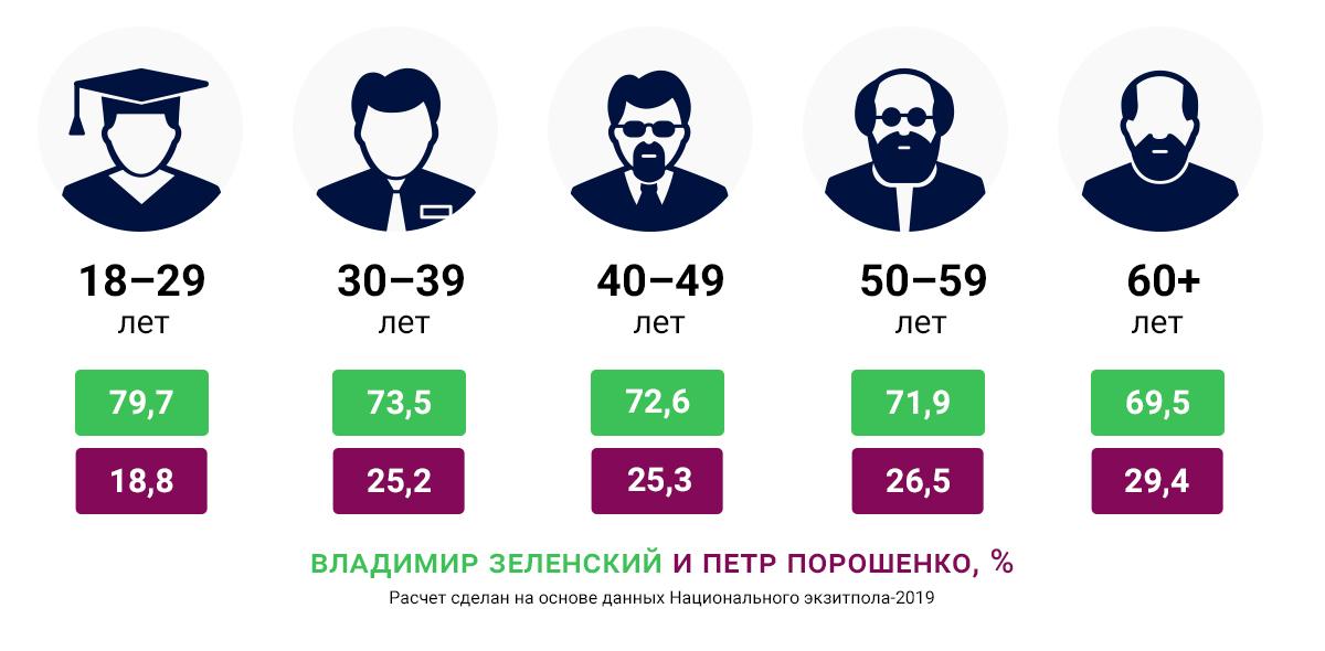 #ВластьЭтоМы. Почему Украиной до сих пор управляет поколение СССР