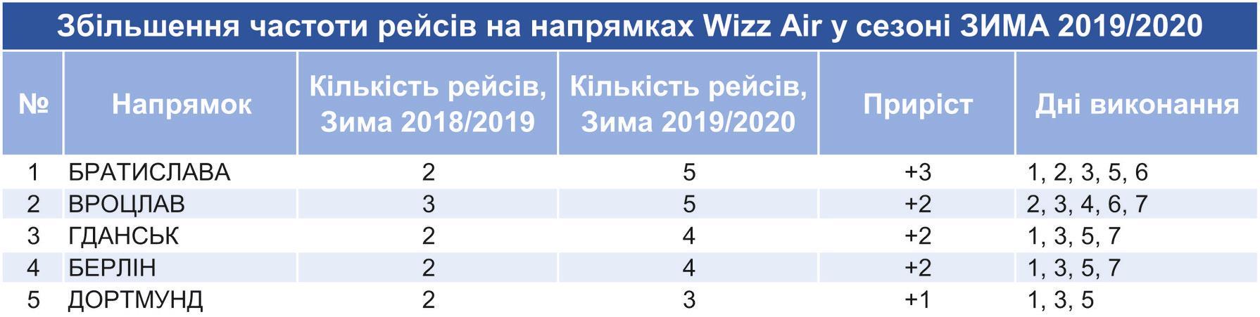 Wizz Air увеличивает частоту полетов из аэропорта Львов