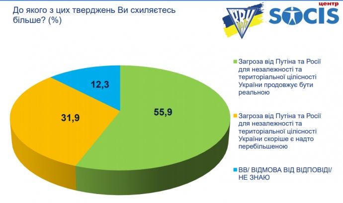 Опрос: сколько украинцев считают реальной угрозу от России