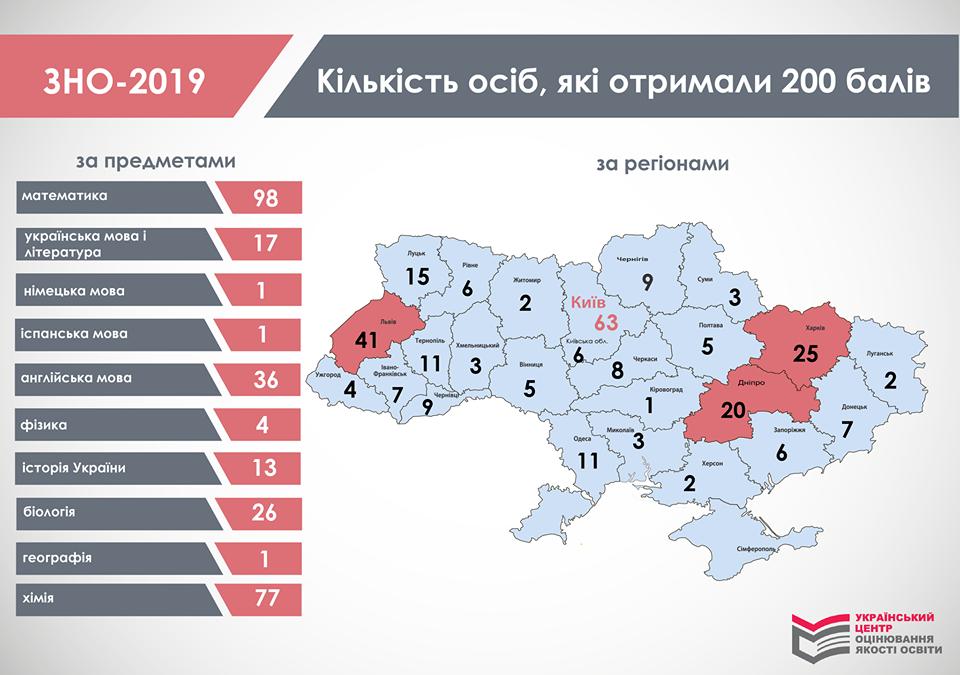 Где в Украине лучше всего сдали ВНО: инфографика
