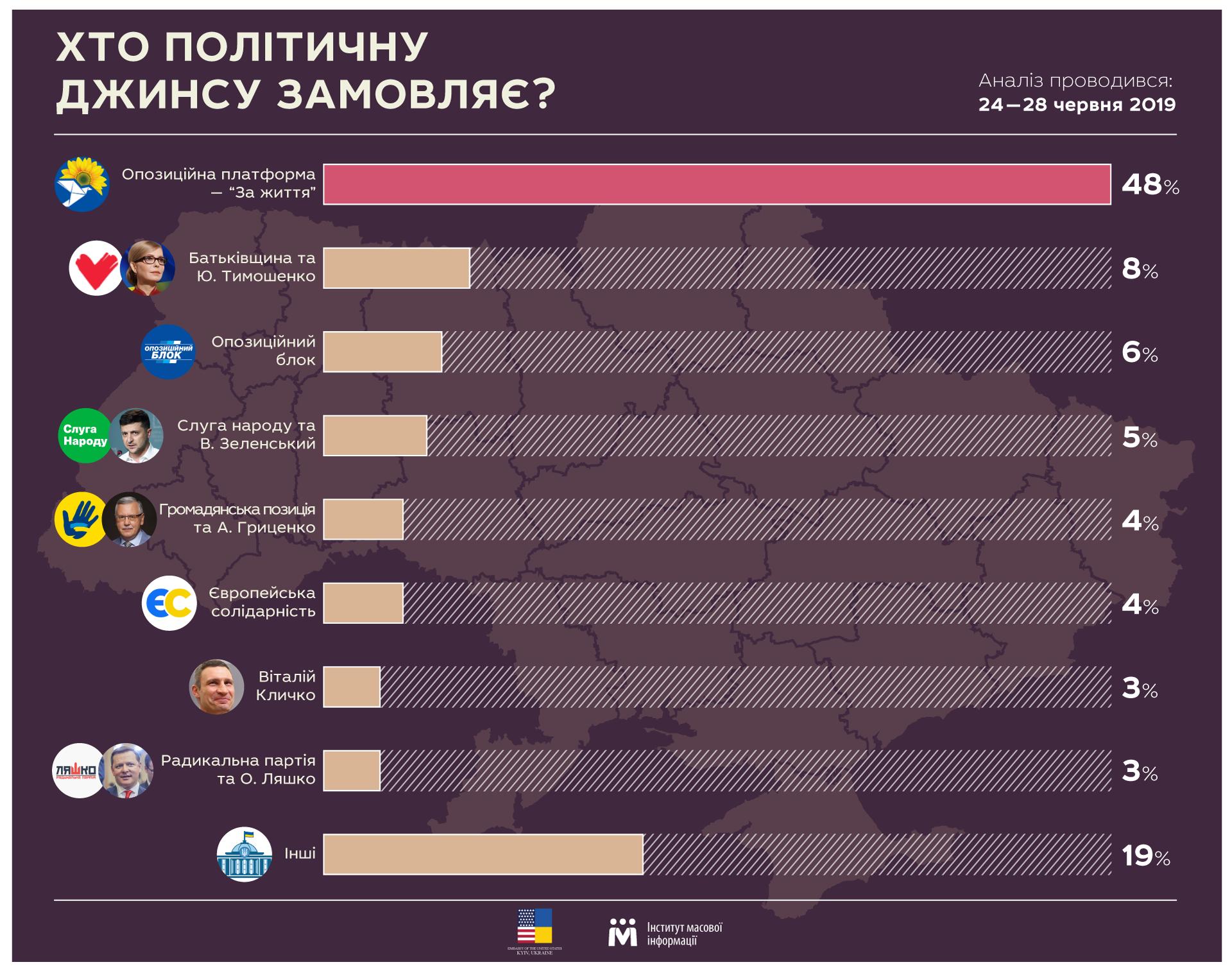 ИМИ: Пророссийские политсилы - основные заказчики джинсы в СМИ