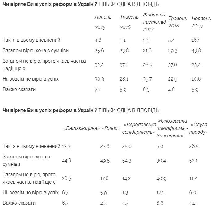 Украинцы в 2019 году уверовали в успех реформ: данные опроса