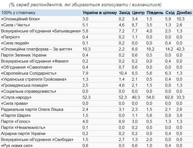 Рейтинг партий от КМИС отличается от данных других служб: опрос