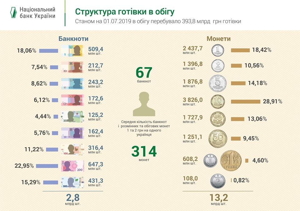 Количество наличных вУкраинском государстве уменьшилось на6,4 млрд грн