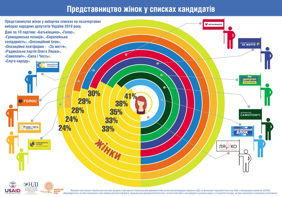 Гендерные квоты: сколько мужчин и женщин баллотируются в Раду