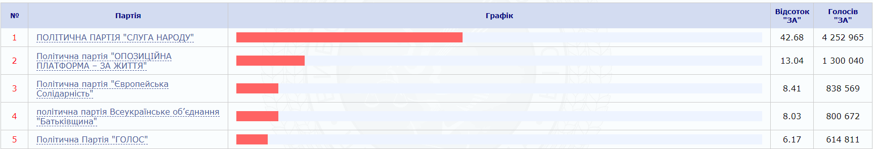 Выборы. ЦИК обработала 70% протоколов: Слуга народа впереди