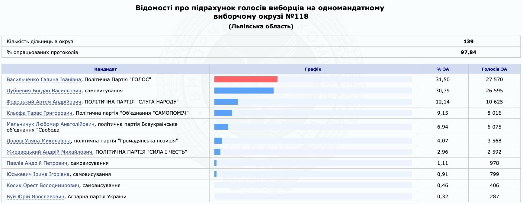 Нардеп Дубневич признал поражение, в 118 округе побеждает Голос