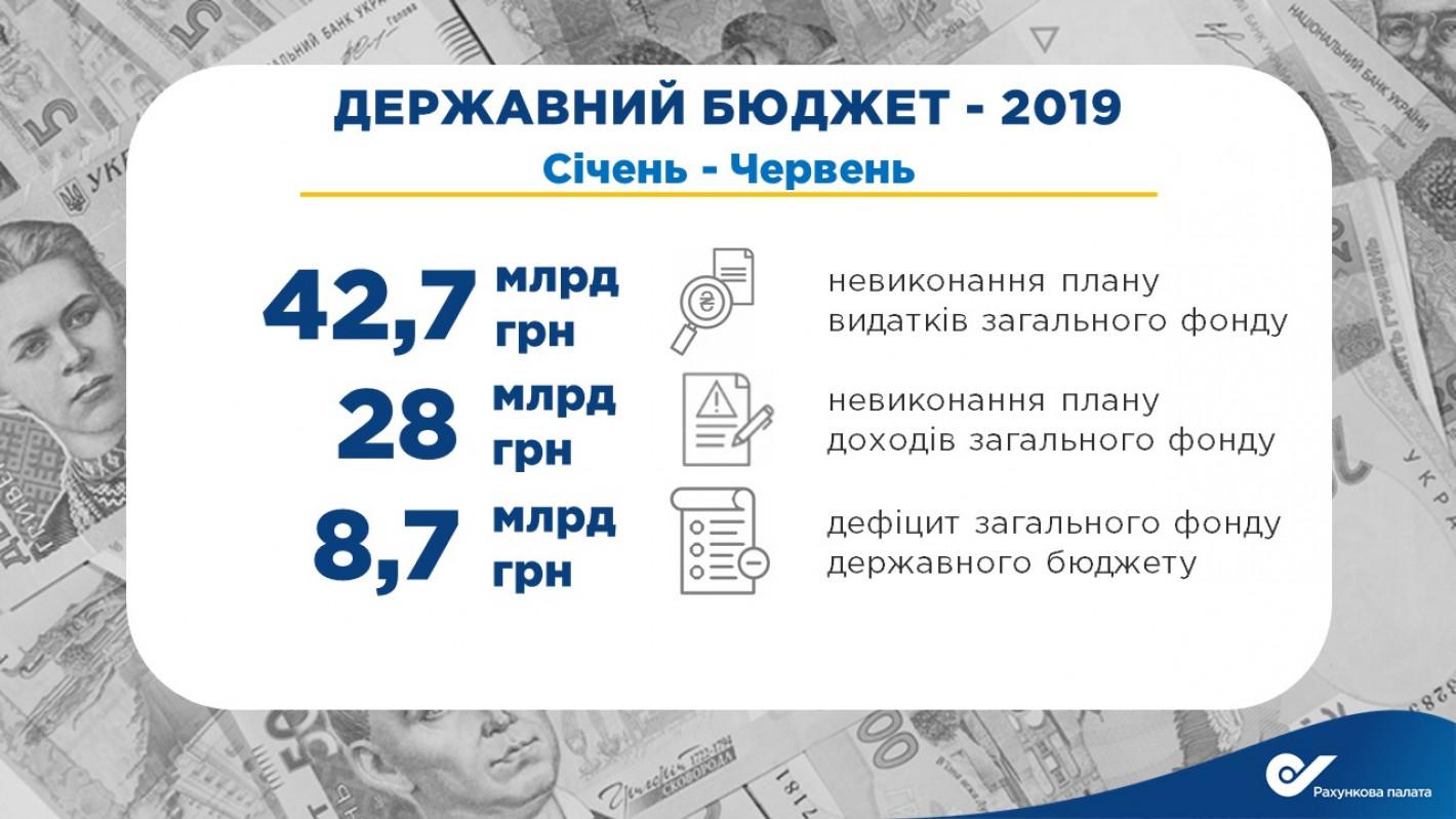 План расходов вгосбюджете не изготовлен практически на43 млрд грн