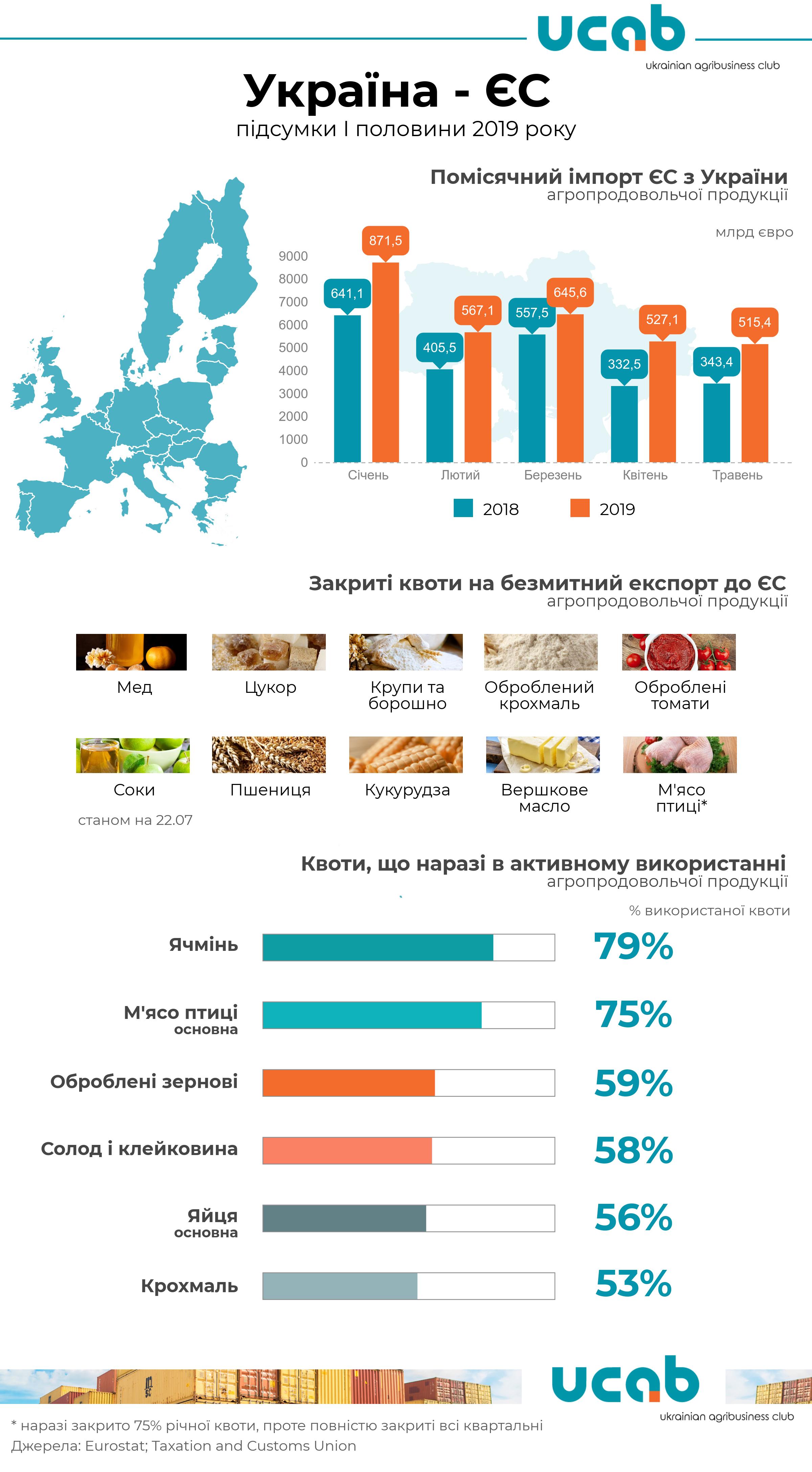 Украина закрыла девять квот на беспошлинный ввоз продуктов в ЕС