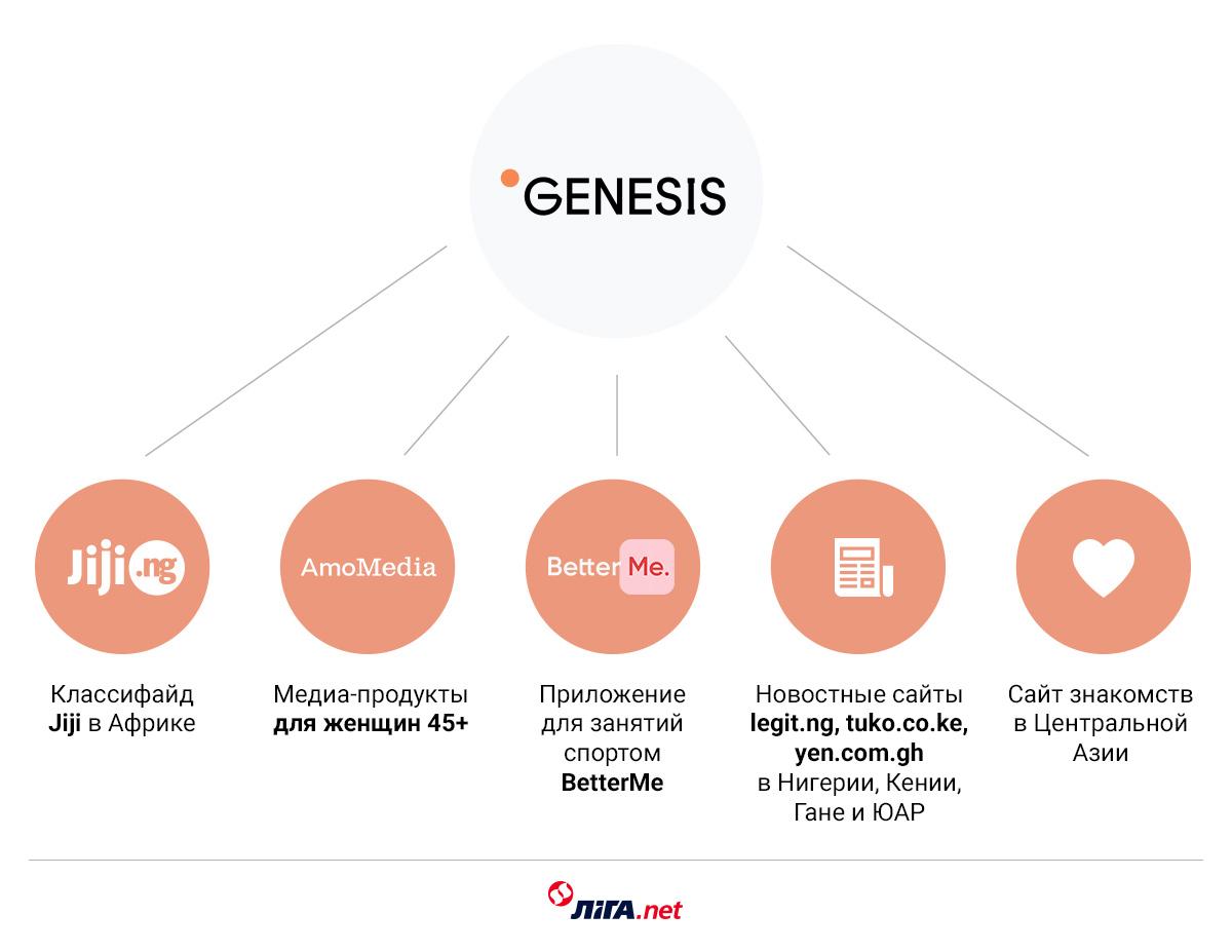 Проекты компании Genesis / Инфографика LIGA.net