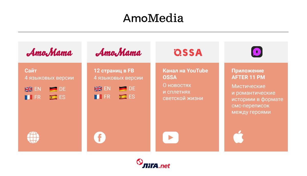 Структура AmoMedia / Инфографика LIGA.net