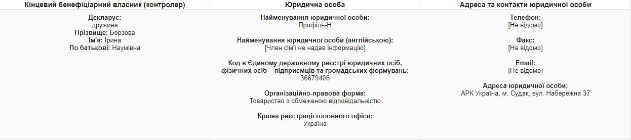 Жена главы Госуправделами владеет бизнесом в Крыму