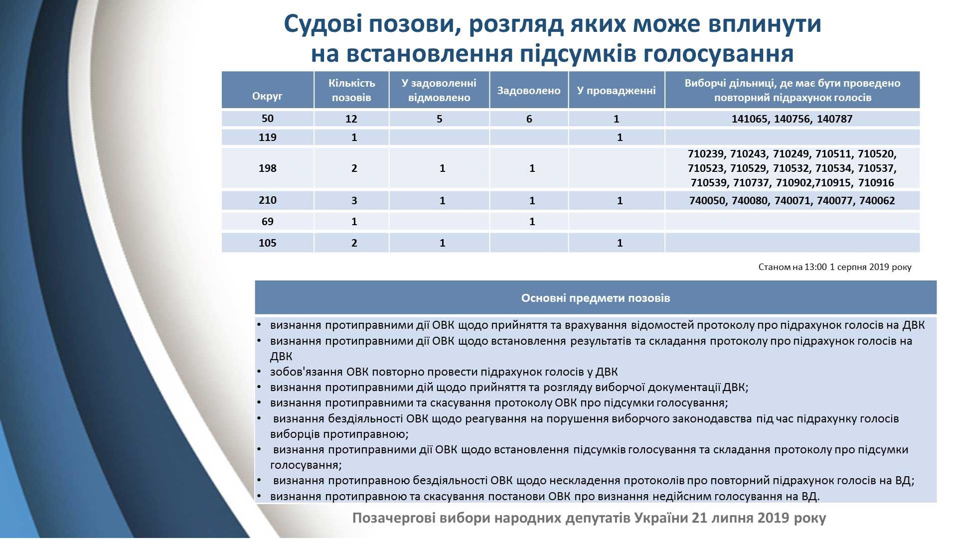 ЦИК признала избранными еще 19 нардепов. Почему так долго
