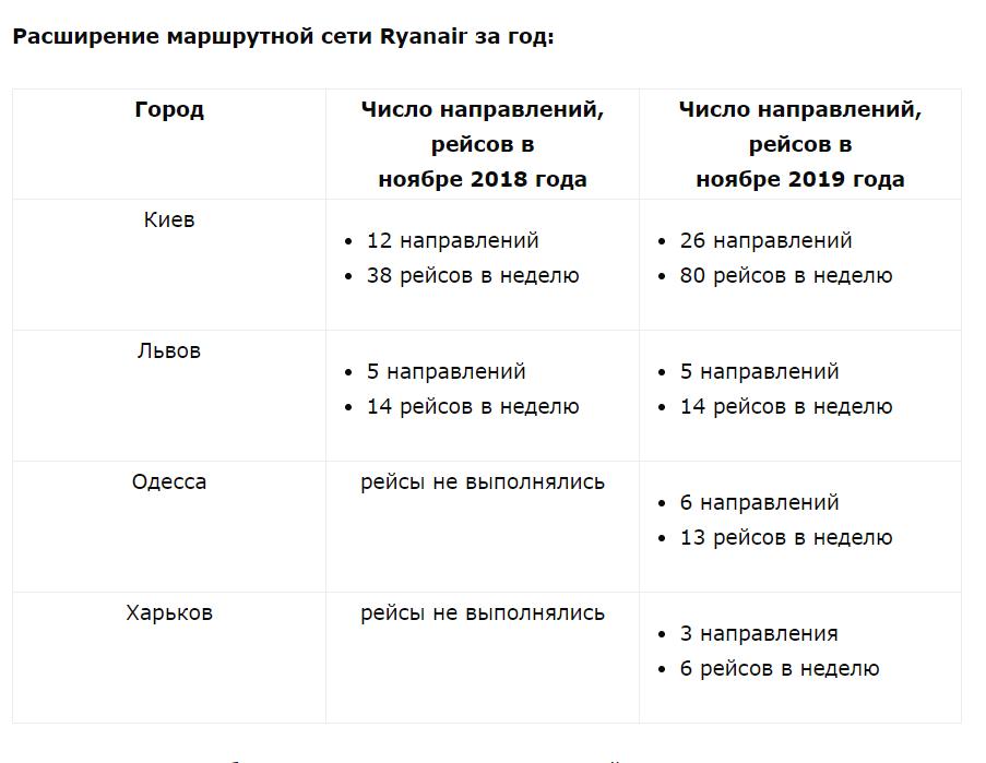 Таблица: avianews.com