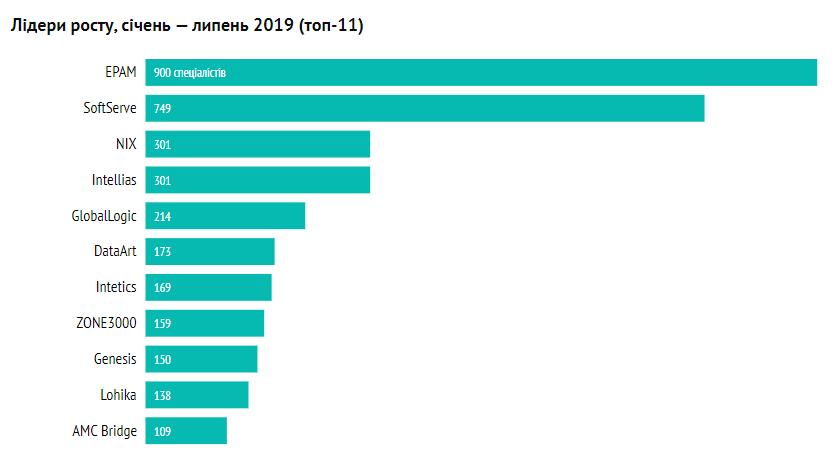 В Украине увеличилось количество сотрудников IT-компаний 02