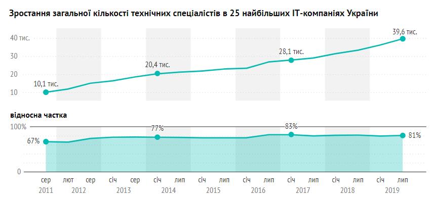 В Украине увеличилось количество сотрудников IT-компаний 03