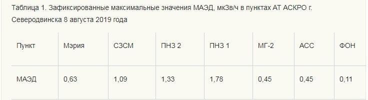 Взрыв на полигоне в РФ: уровень радиации был превышен в 16 раз