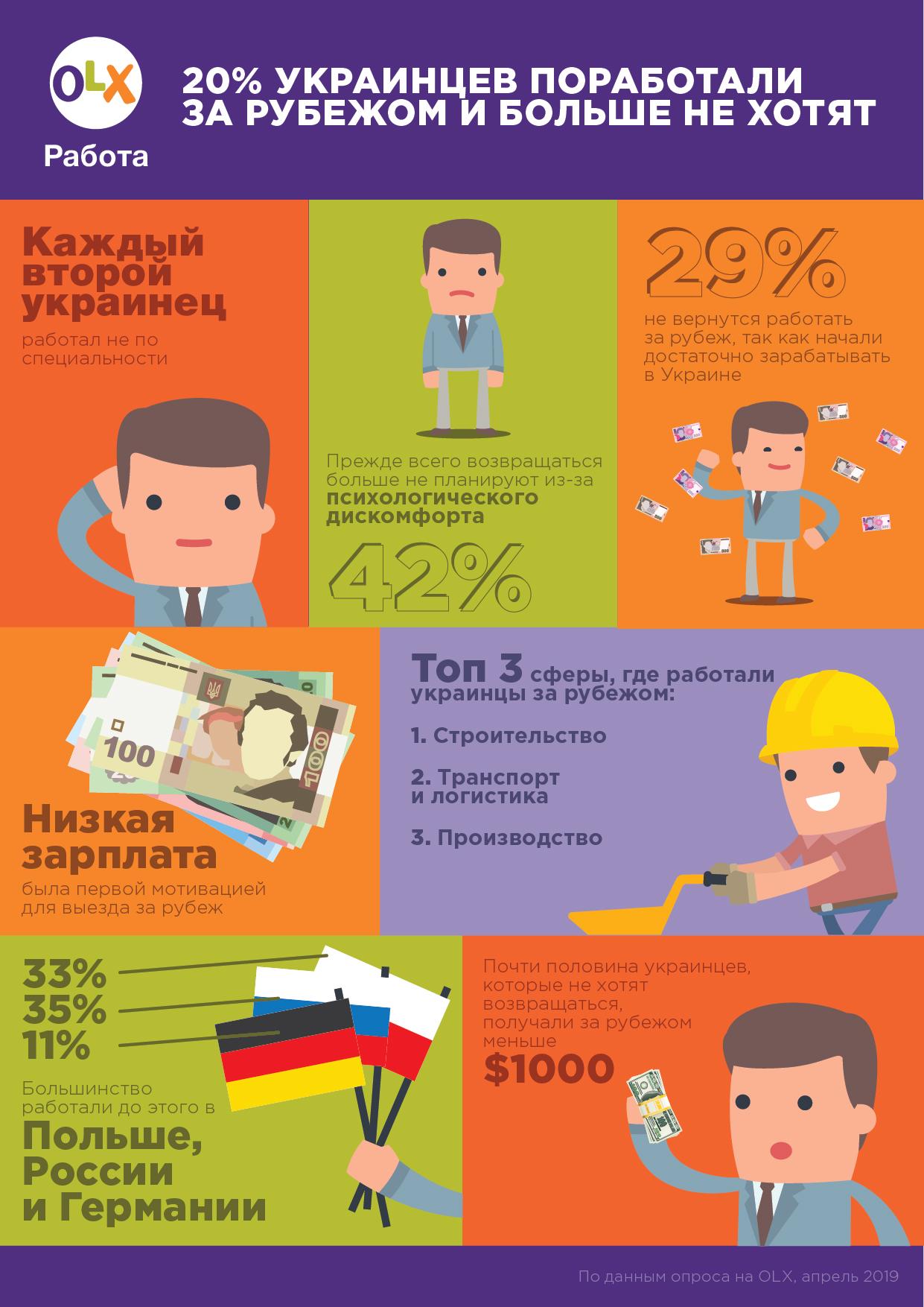 Опрос: 20% украинцев поработали за рубежом и больше не хотят