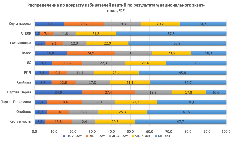 #ВластьЭтоМы. Вакарчук, Зеленский, Бойко: кому из них помогла лень украинской молодежи