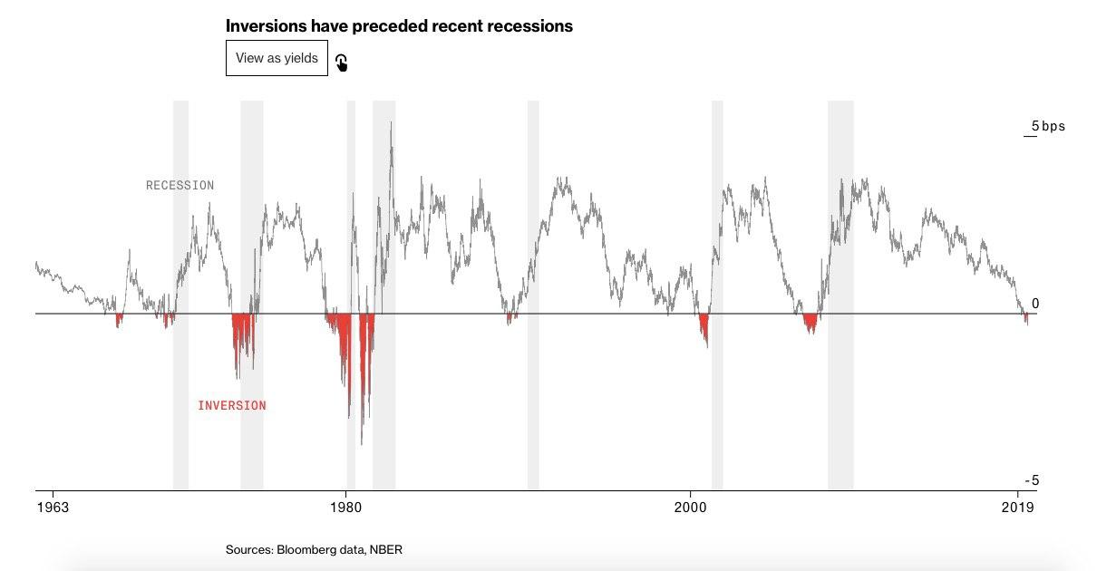 Инверсия кривой доходности