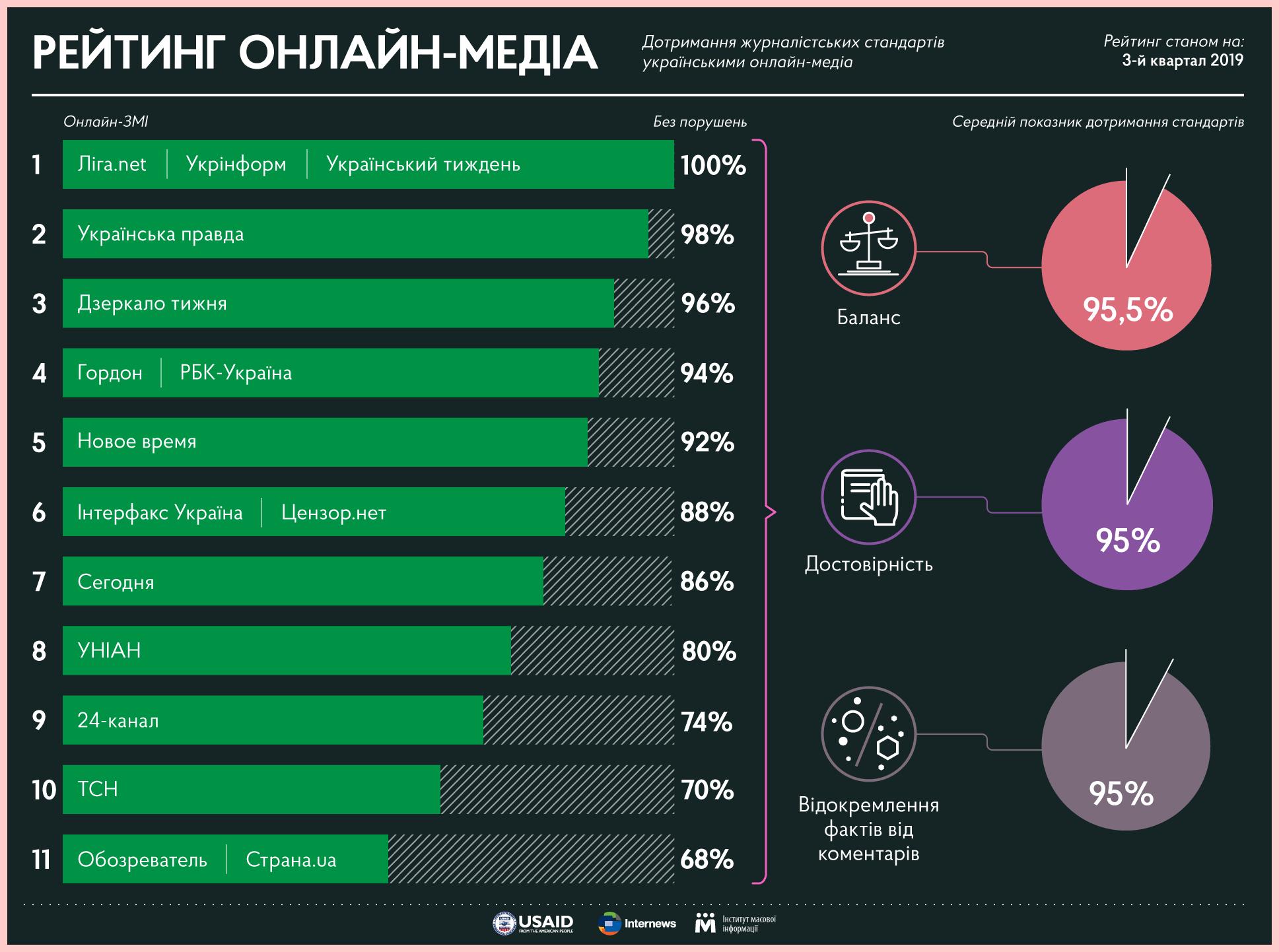 Рестарт #Медиагигиены. Рынок медиа, опыт LIGA.net и наши планы