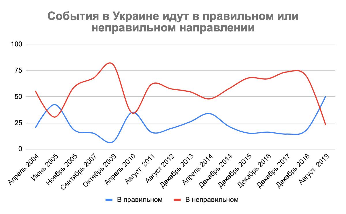 В правильном или неправильном направлении идут события в Украине