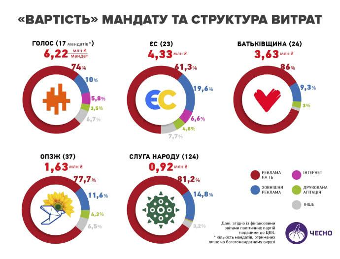 Сколько стоил один мандат для каждой партии – инфографика ЧЕСНО