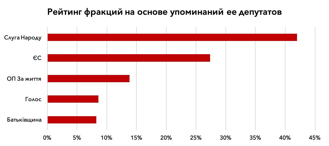 Говорящие головы партий: какие депутаты были в фокусе СМИ. Спойлер — лидер не Слуга Народа