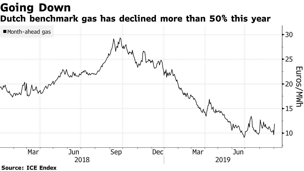 Цена на газ в Нидерландах упала более чем на 50% (график: Bloomberg)