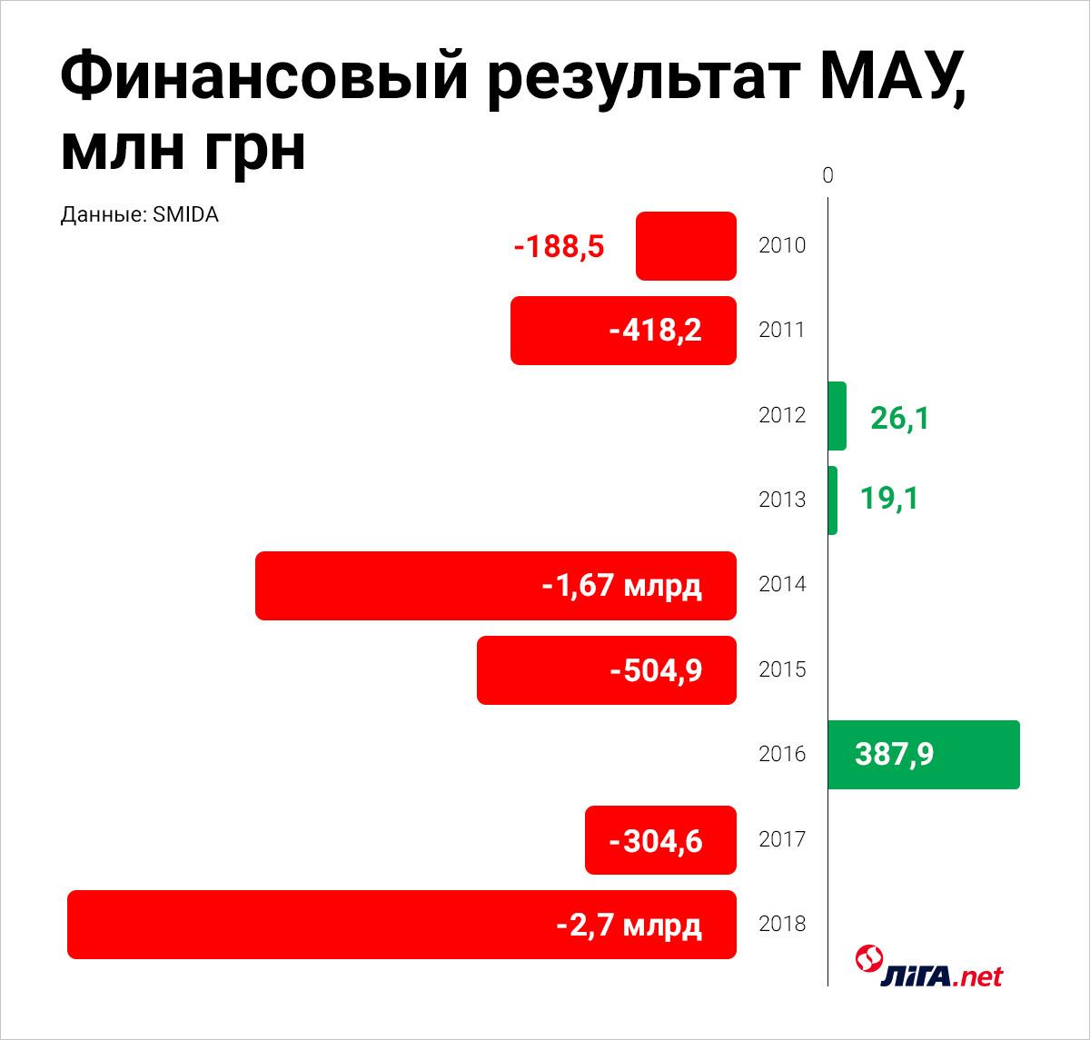 У МАУ будет новый президент. Кто возглавит авиакомпанию Коломойского