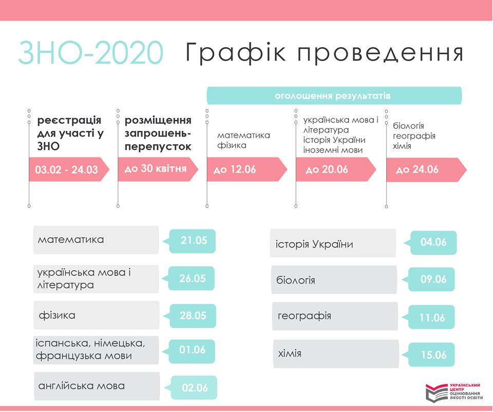 График проведения ЗНО-2019 (Фото: УЦОКО)