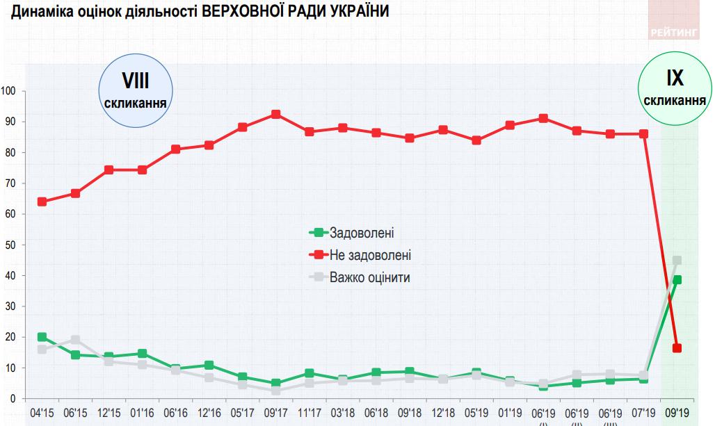 Картинки по запросу рейтинг власти в украине 2019