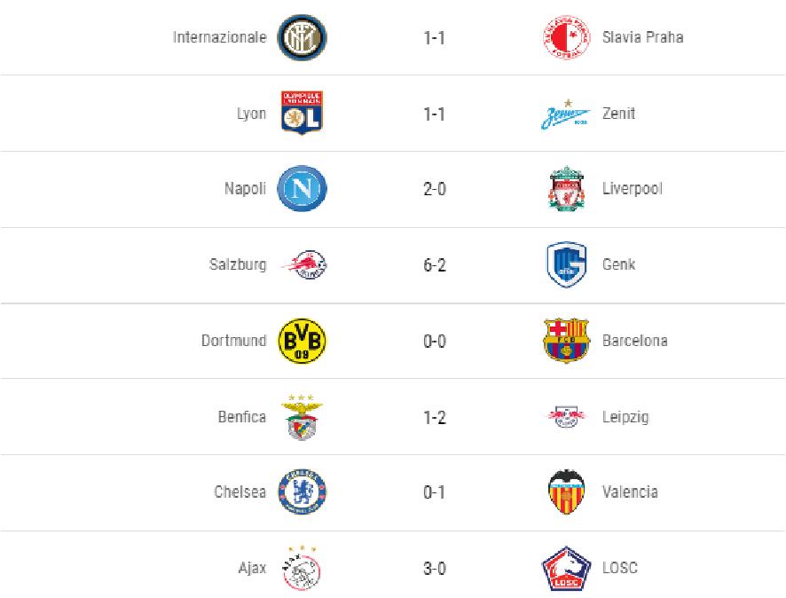 Футбол. Результаты матчей первого тура Лиги чемпионов – видео