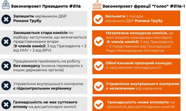 У Вакарчука призвали уволить Трубу: внесли законопроект о ГБР