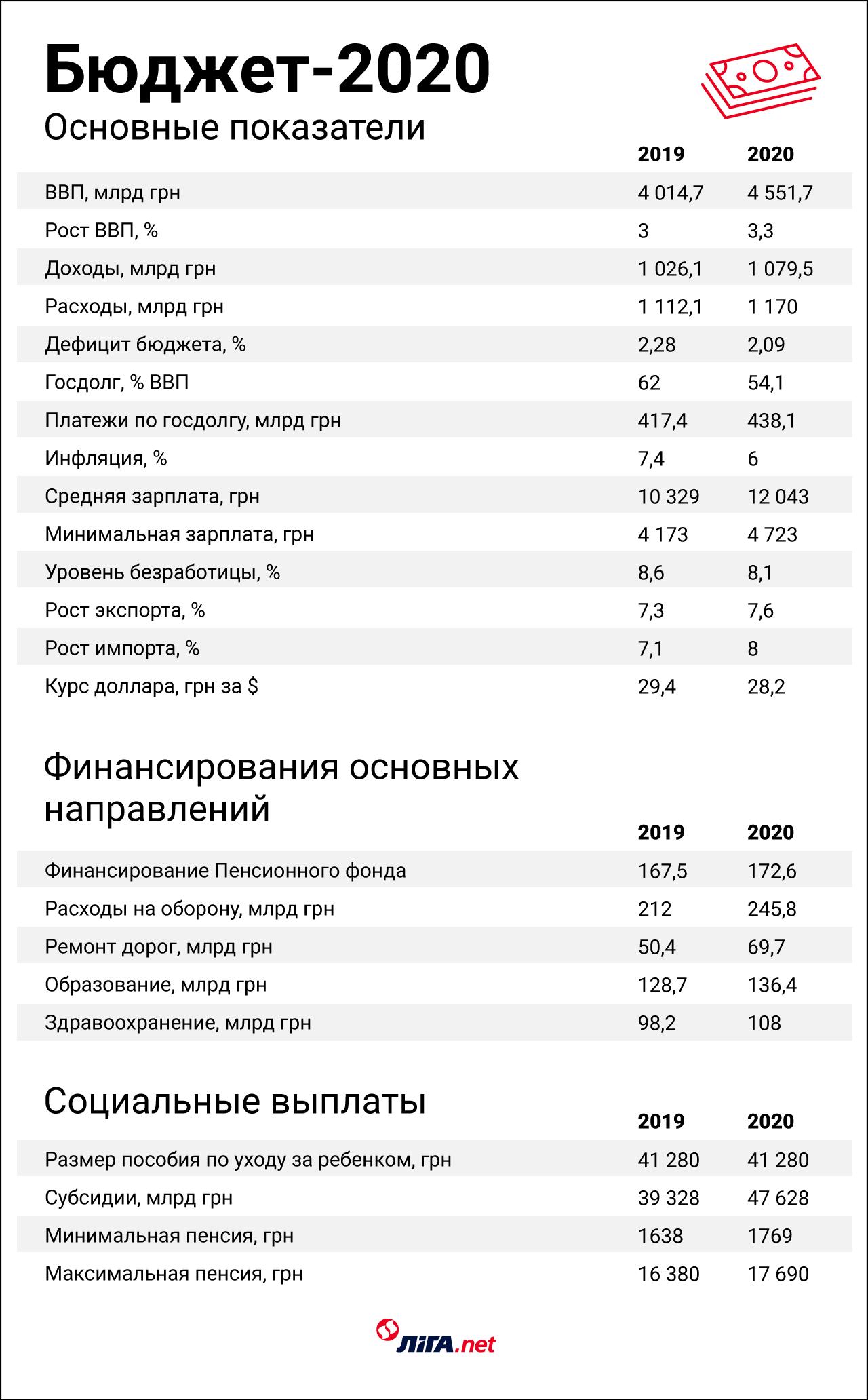 Бюджет-2020, украинская фабрика троллей, землю фермерам. Что вам надо знать этим утром