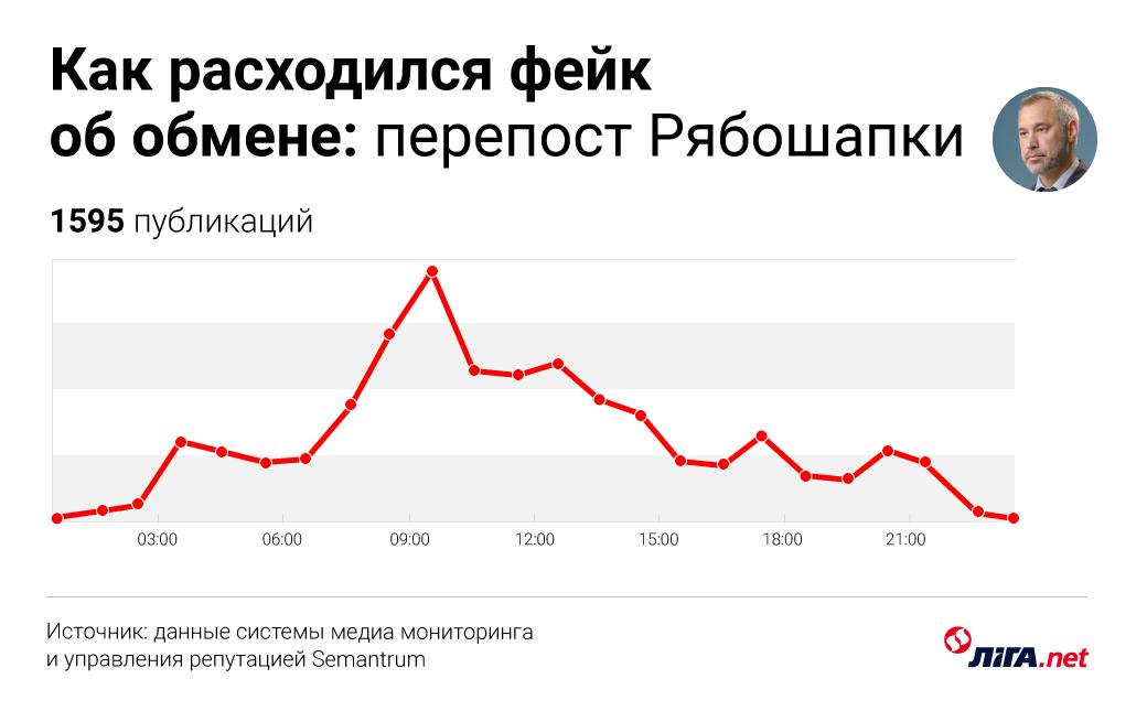 Самая большая лажа месяца: как Россия использовала укрСМИ и генпрокурора. #Медиагигиена