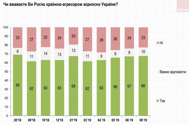 Вырос процент украинцев, для которых Россия - агрессор: опрос