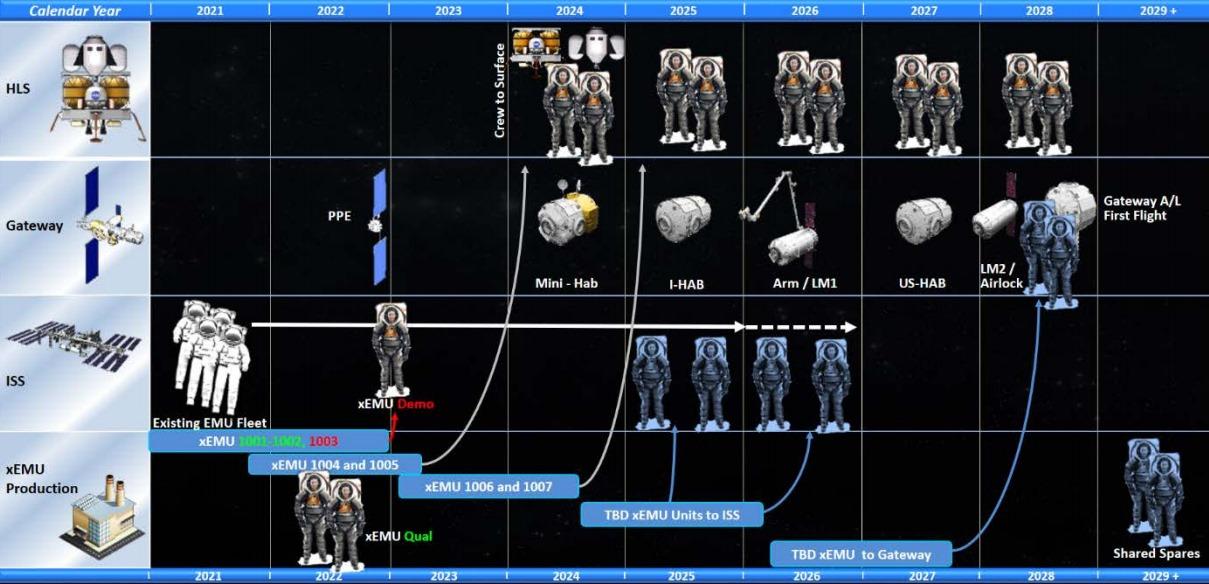 NASA создает новый скафандр для Луны и Марса: схема и требования