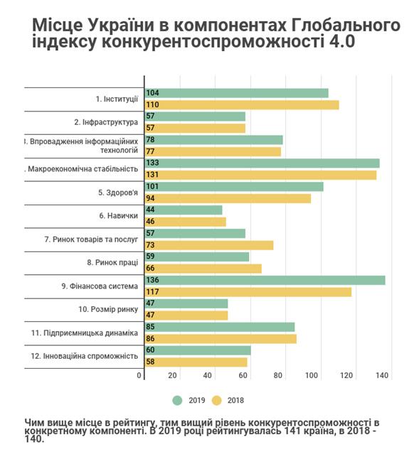 Все ниже и ниже! Объясняем, почему Украина опускается в рейтинге конкурентноспособности
