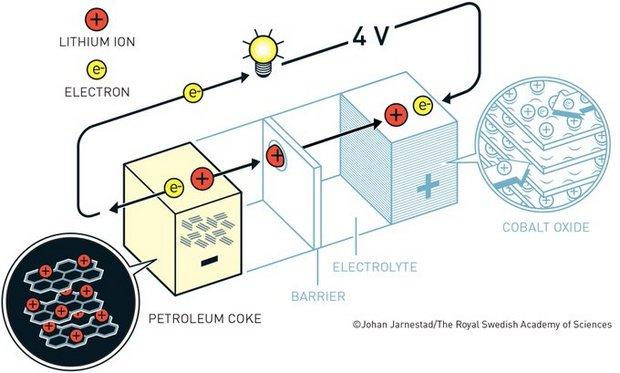 Нобелевскую премию по химии дали за аккумуляторы