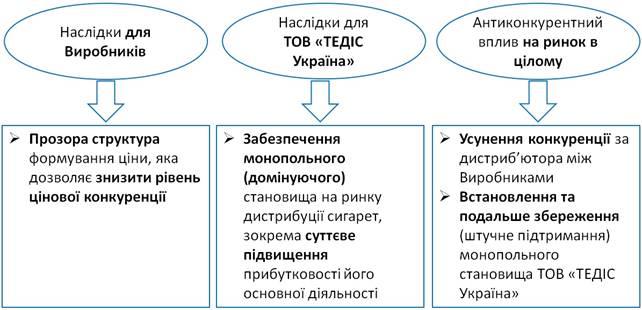 АМКУ оштрафовал производителей сигарет на 6,5 млрд грн за сговор