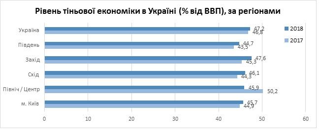 Тіньова економіка у 2018 році досягла 47% від ВВП - КМІС
