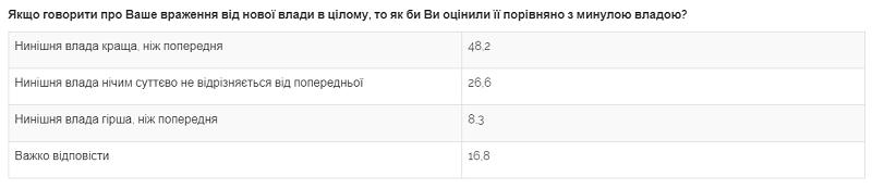 Украинцы разошлись в оценке действий новой власти - опрос