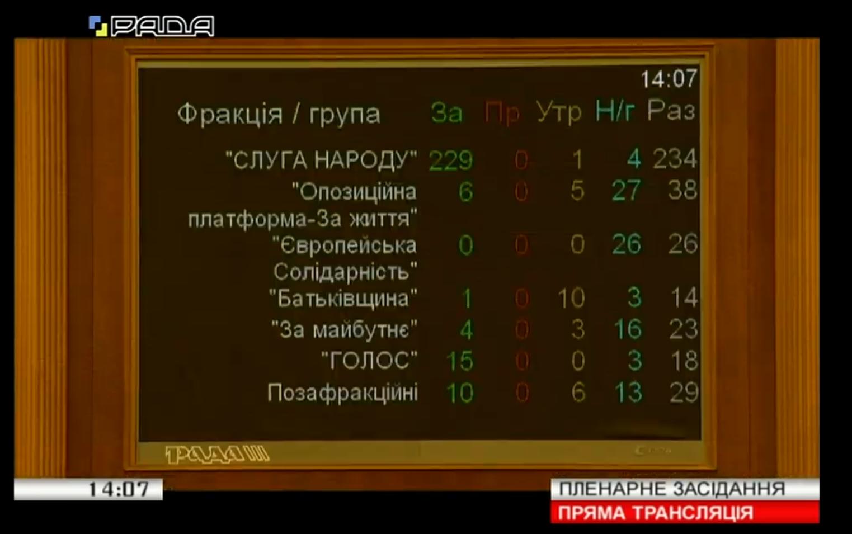 Рада схвалила скасування виплат депутатам-прогульникам