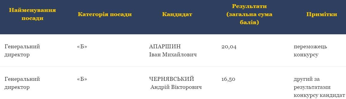 "Апаршин виграв конкурс на главу ""оборонного"" директорату при ОП"