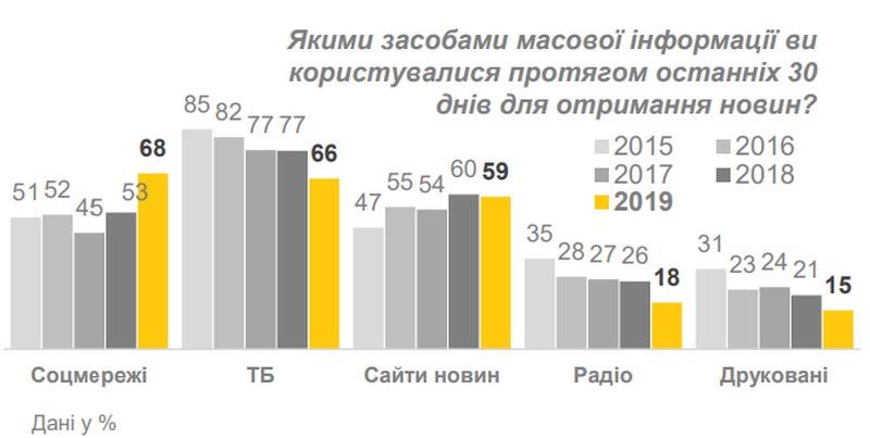 ТБ втратило перше місце серед джерел новин - дослідження