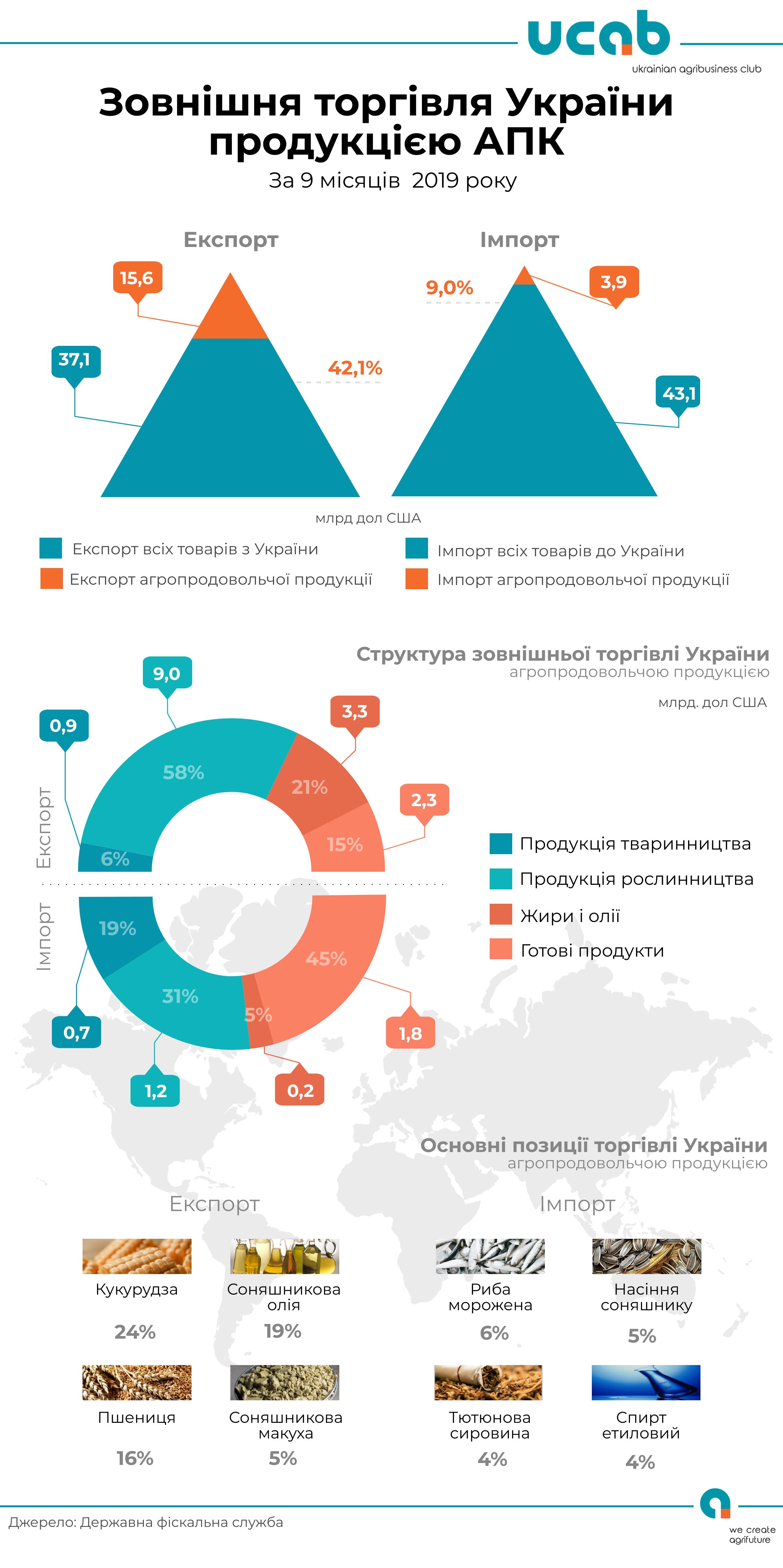 Украина увеличила экспорт агропродукции на 22%