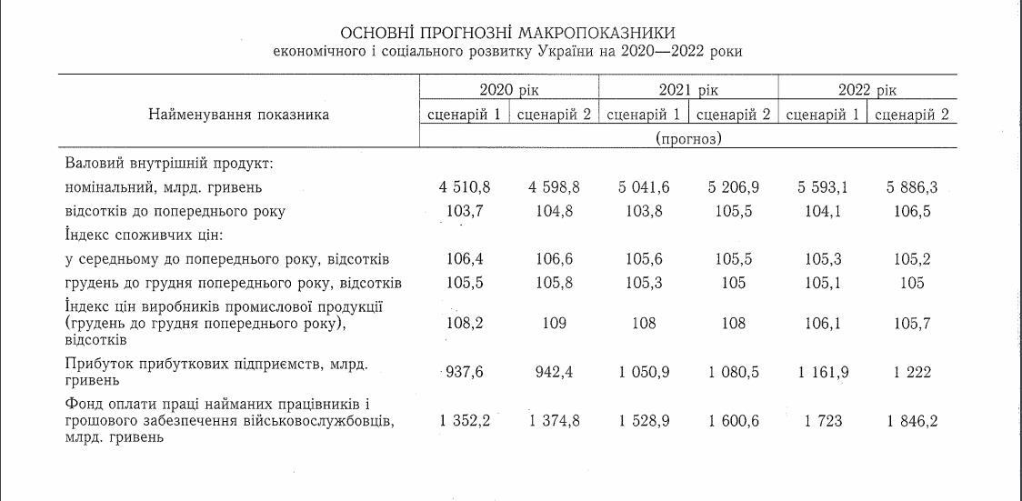 Кабмін затвердив макропрогноз на три роки. Ключові цифри