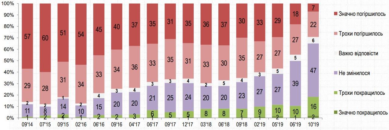 Экономика. Социологи узнали, сколько в Украине оптимистов – опрос